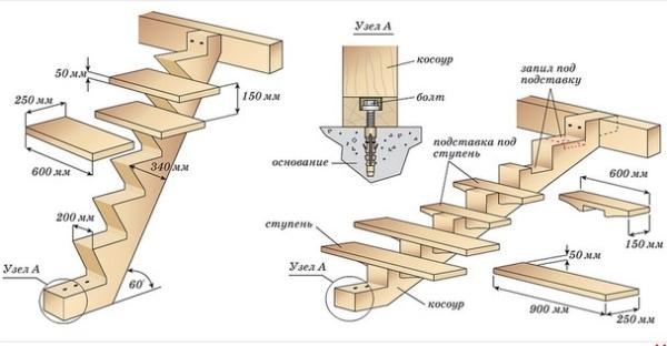 Схема размещения узлов при монтаже ступеней
