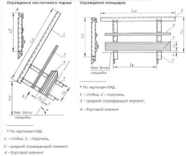 Схема ограды