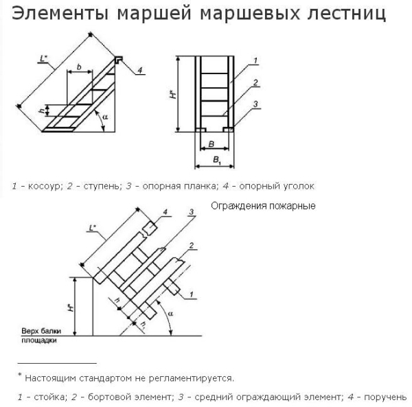 Элементы пожарных лестниц и ограды