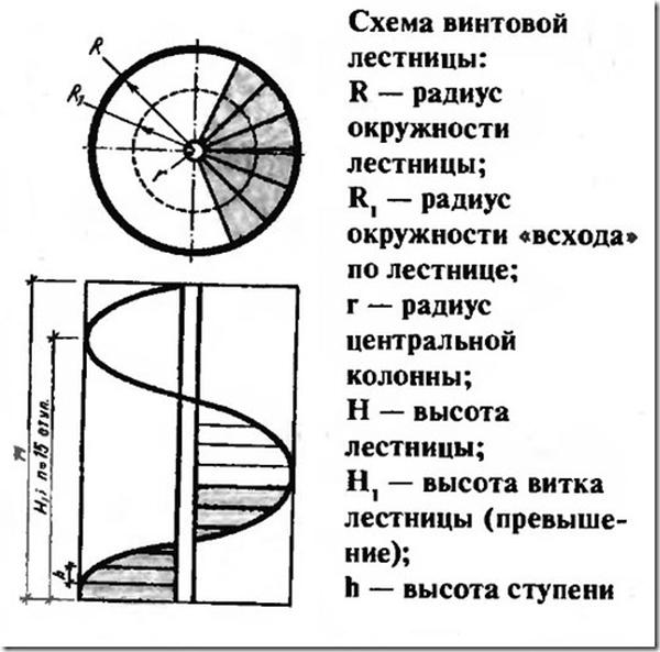 Вычисление параметров для лестничного сооружения