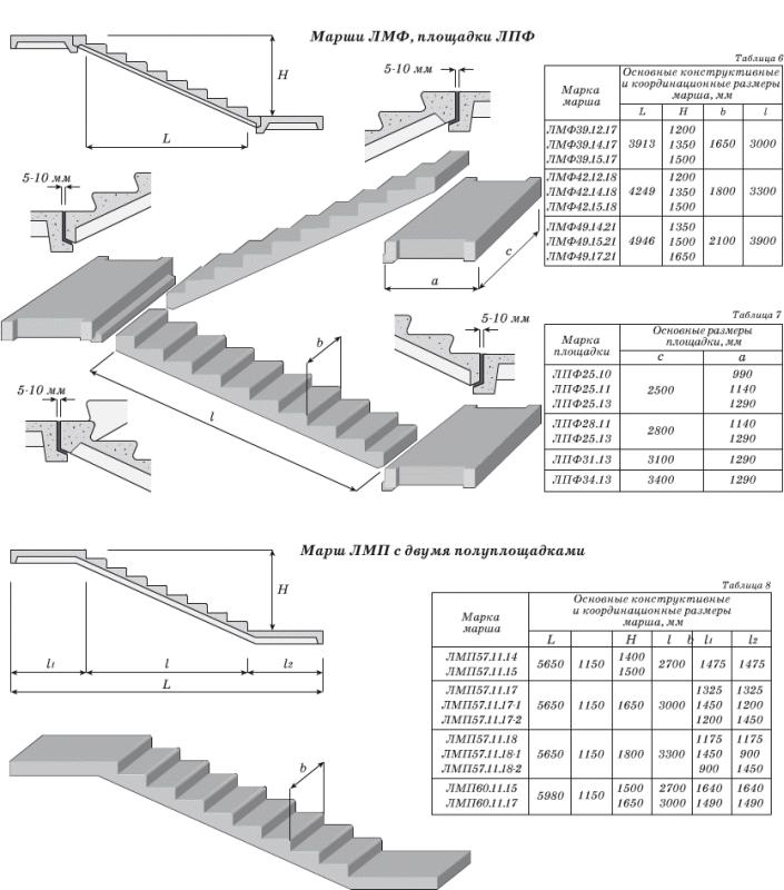 Проекция лестницы