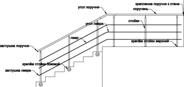 Перила для лестничного сооружения
