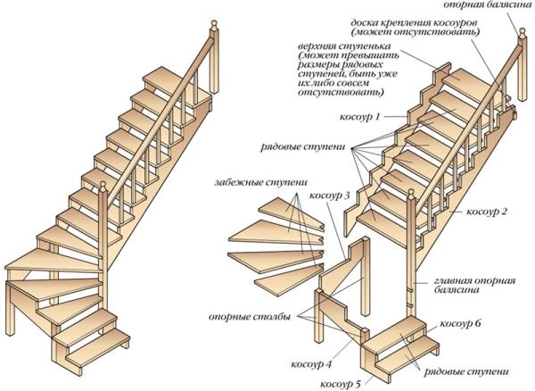 Создание лестничной установки собственными силами