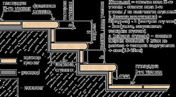 Вычисление параметров лестничной конструкции