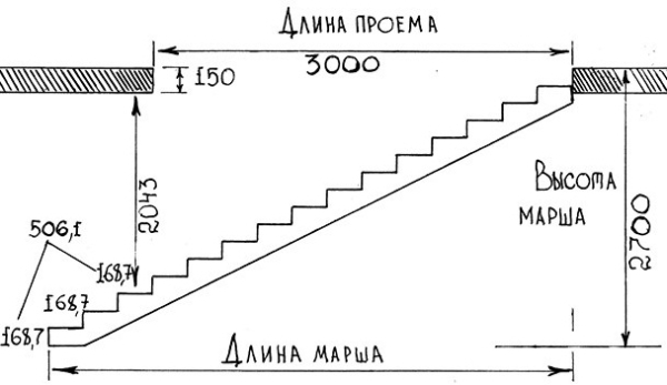 Определение размеров лестничного сооружения