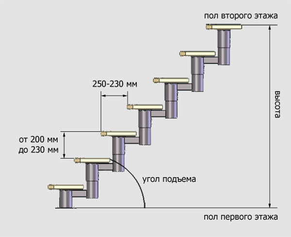 Расчет данных лестничной установки