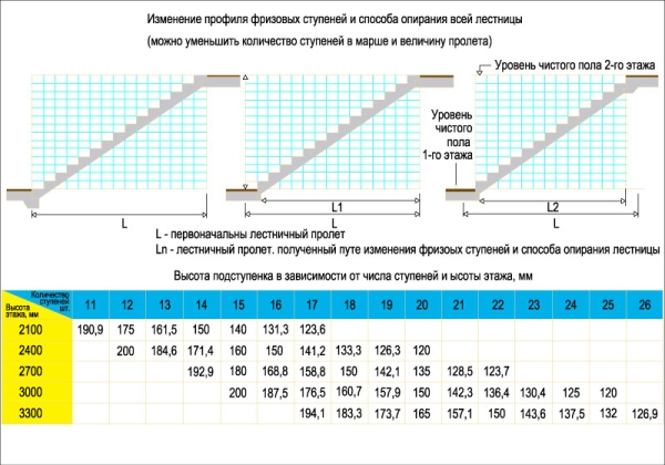 Основные параметры лестничной установки