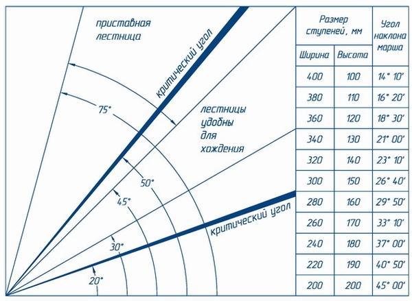 Размеры ступенек, регламентируемые нормами