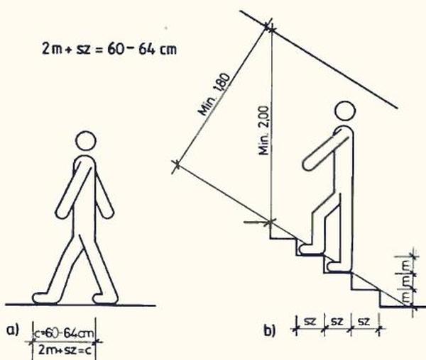 Размеры ступеней для внутреннего монтажа