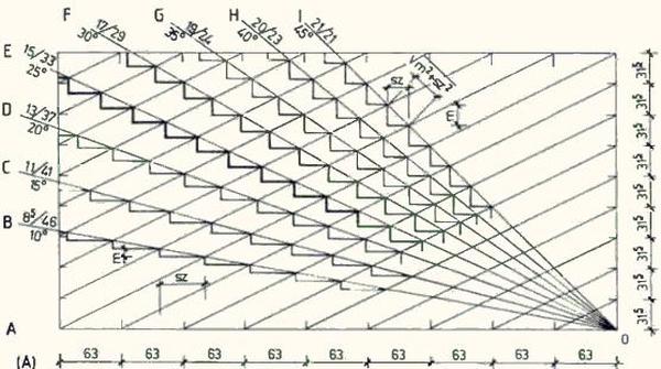 Стандартные параметры лестничного марша