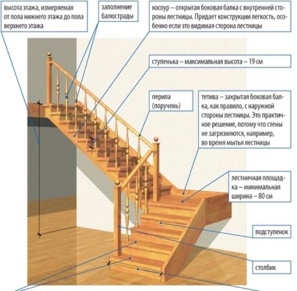 Самостоятельный монтажа лестничных перил