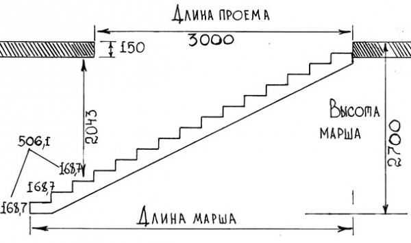 Лестница из металлического профиля
