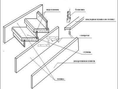 Схема установки отделки