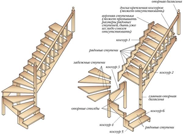 Забежные ступеньки для лестницы внутренней установки