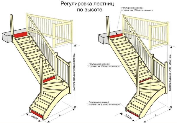 П-образная лестница для небольшого здания