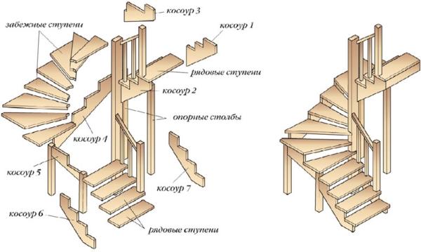 Лестничная установка для небольших пространств
