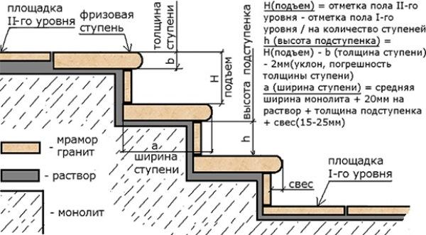 Вычисление параметров лестницы из массива