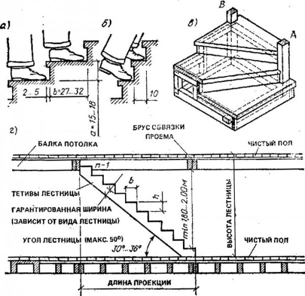 Размеры ступеней между этажами