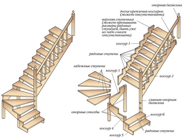 Основные элементы полувинтовой лестницы