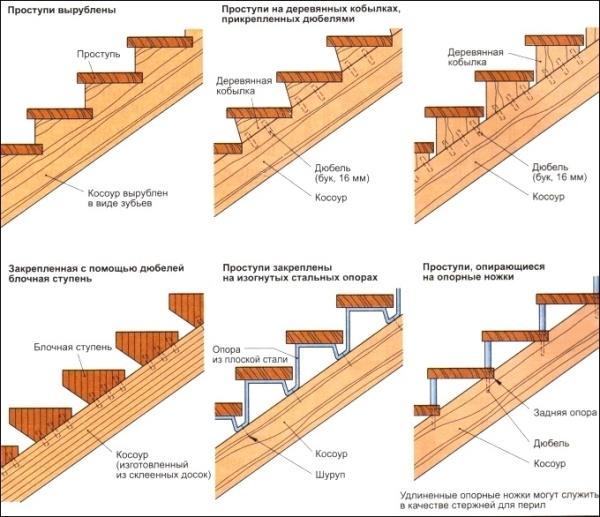Варианты полувинтовых лестниц с косоуром