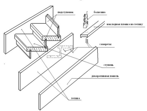 Пример тетивы для лестницы