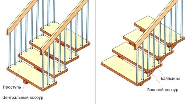 Пример использования бокового и центрального косоура