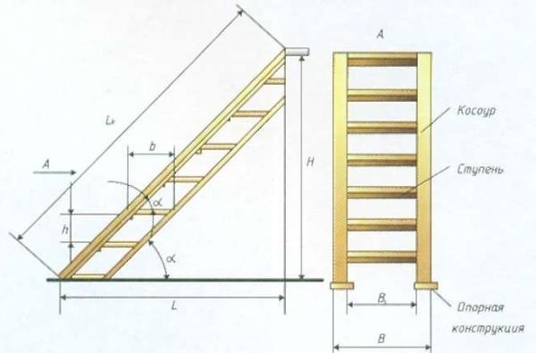 Основные параметры для расчёта и проектирования лестниц