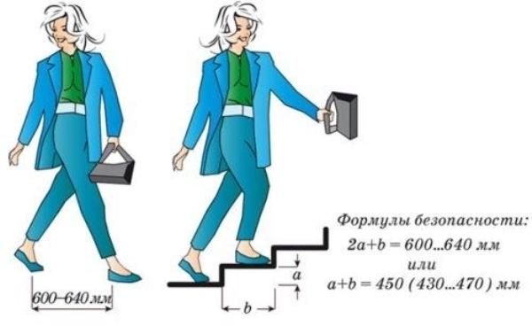 Наглядное изображение формулы Блонделя