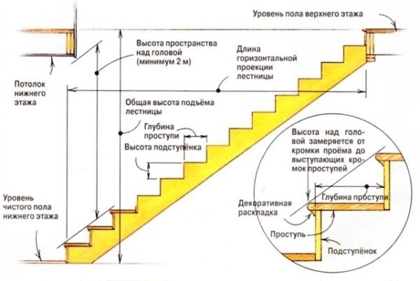 Основные элементы ступеней, требующие соответствия нормам