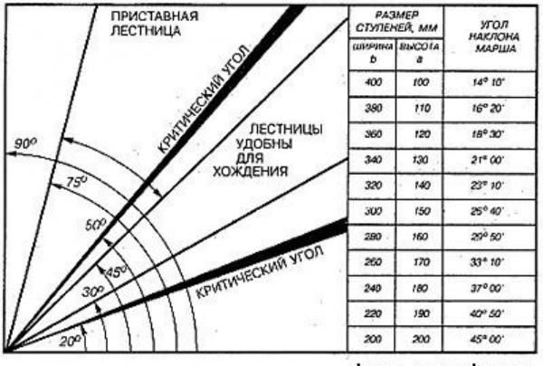 Таблица зависимости размера ступеней лестницы и угла наклона