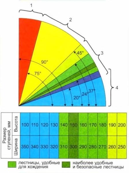 Графическое изображение зависимости наклона и размера ступеней