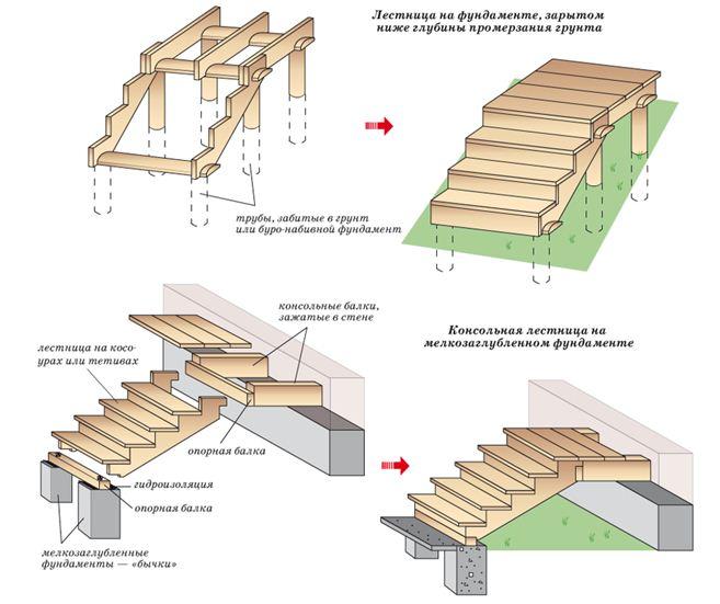 Виды фундамента для легких сооружений