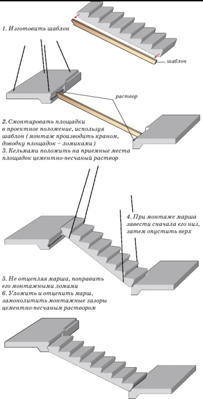 Этапы установки готовой бетонной лестницы