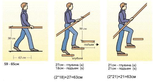 Размеры основных параметров элементов лестницы