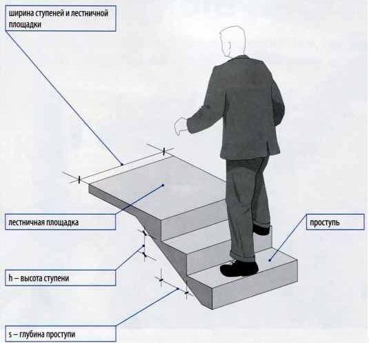 Параметры, которые учитываются при расчете лестницы
