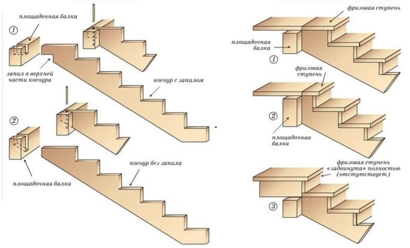 Способы крепления косоура к верхней площадке