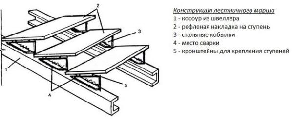 Конструкция металлического лестничного марша
