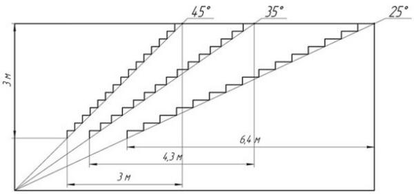 Соотношение углов наклона и параметров высоты и длины прямой лестницы
