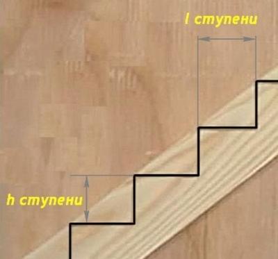Обозначение основных параметров ступени