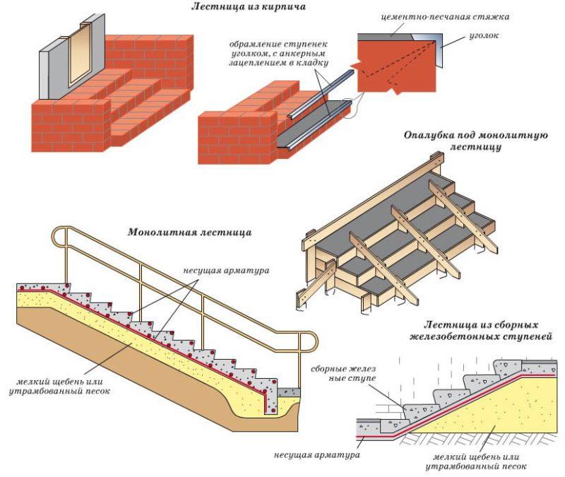 Схема выкладки кирпича