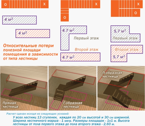 Зависимость площади от типа лестницы