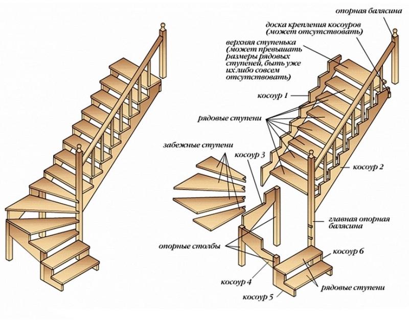 Схема сборки Г-образной лестницы