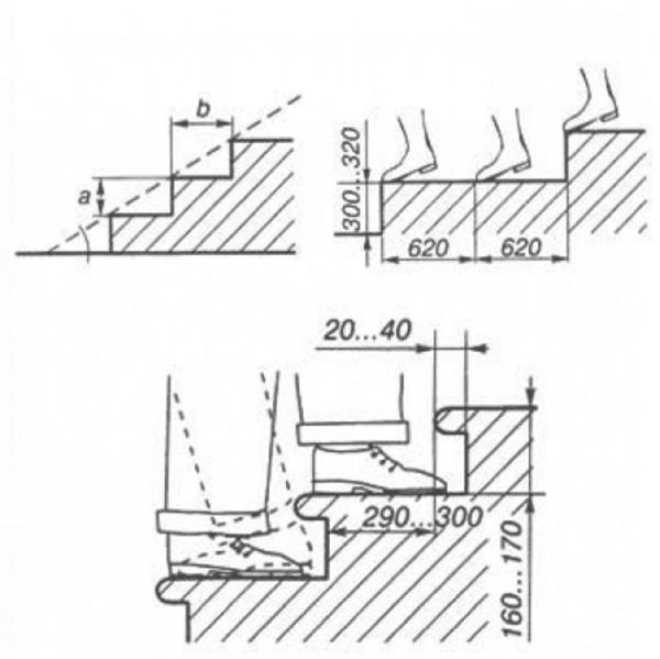 Схема расчета шага ступенек
