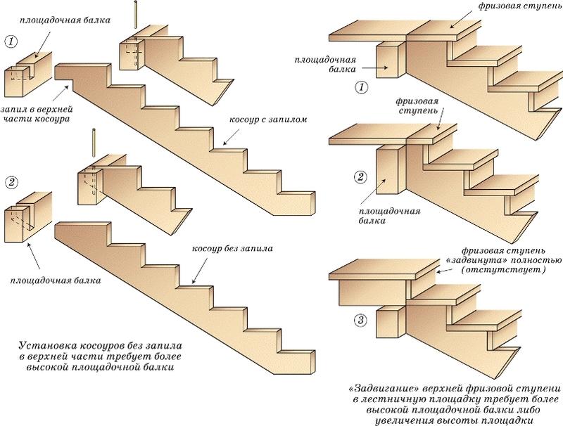 Схема сборки лестницы на косоурах