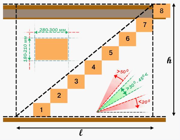 Схема прямой лестницы с размерами