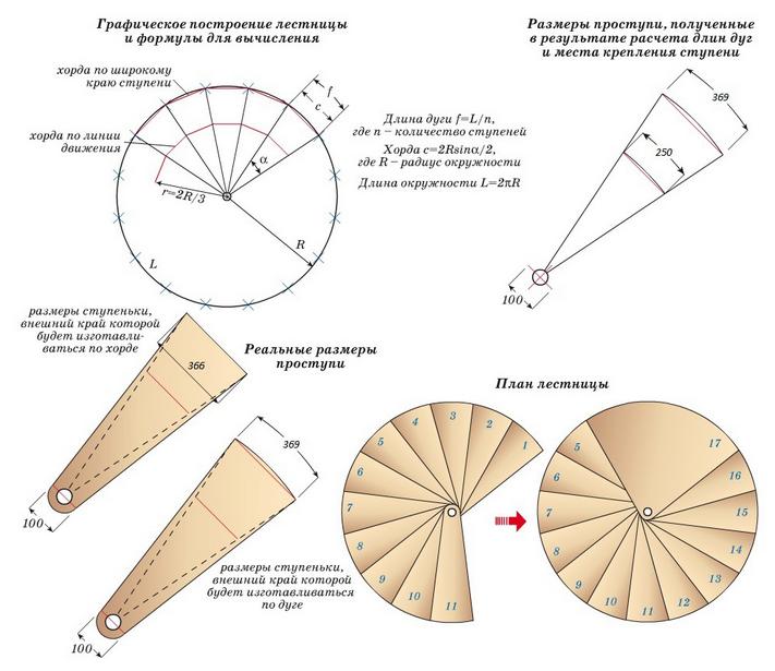 Схема расчета винтовой лестницы