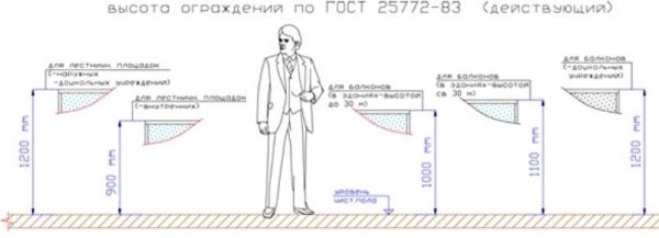 Основные правила расчета высоты перил