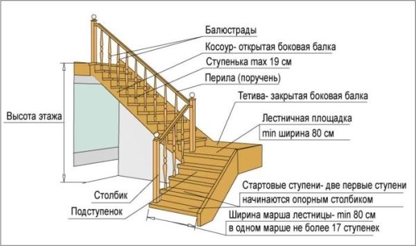 Основные элементы лестницы с забежными ступенями