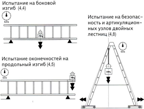 Параметры проверки лестничного сооружения