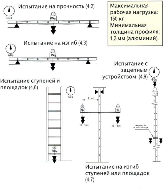 Испытание лестничной конструкции